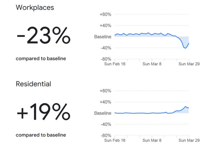 Google can tell who is complying with social distancing, and who isn't